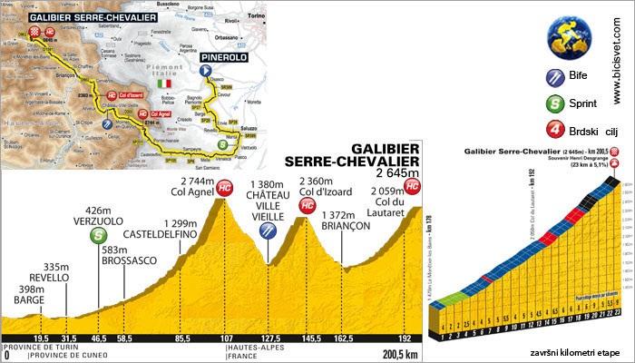 18 Pinerolo  Galibier Serre-Chevalier 200.5 km