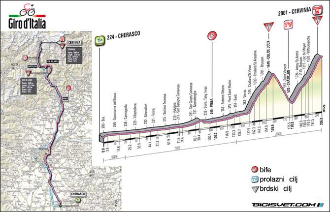 etapa-14-Cherasco-Cervinia-205-km