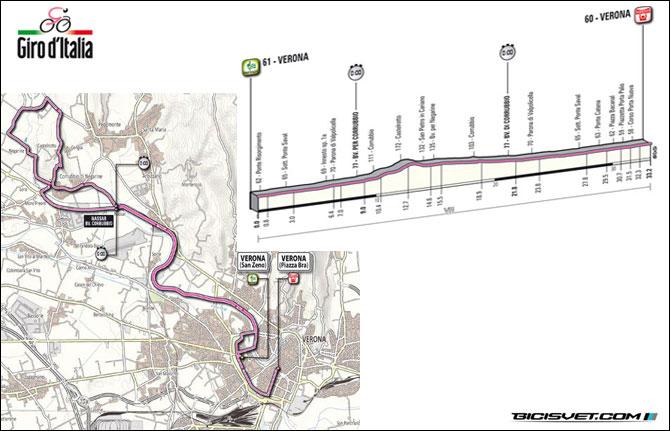etapa-4-Verona-Verona-TTT-32.2-km