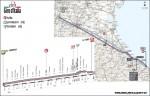 etapa-5-Modena-Fano-199-km
