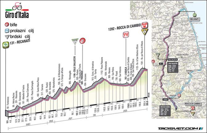 etapa-7-Recanati-Rocca-di-Cambio-202-km