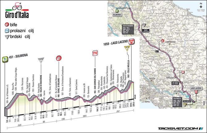 etapa-8-Sulmona-Lago-Laceno-229-km