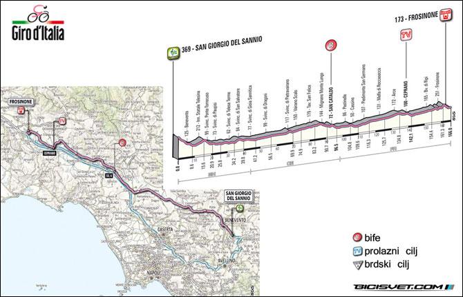 etapa-9-San-Giorgio-nel-Sannio-Frosinone-171-km