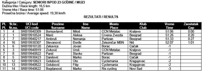 drzavno-prvenstvo-2013-ciklo-kros-2-seniori-U23-rezultati