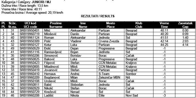 drzavno-prvenstvo-2013-ciklo-kros-3-juniori-rezultati
