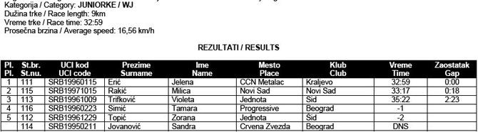 drzavno-prvenstvo-2013-ciklo-kros-4-juniorke-rezultati