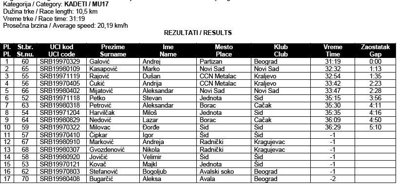 drzavno-prvenstvo-2013-ciklo-kros-5-kadeti-rezultati