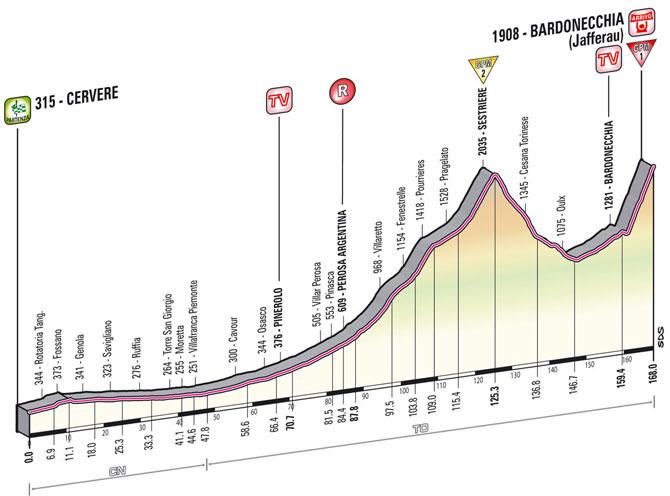 etapa_14_bardonecchia
