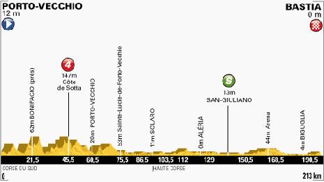 100-Tour-1-Porto-Vecchio-Bastia-213KM
