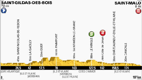 100-Tour-10-Saint-Gildas-des-Bois-Saint-Malo-197KM