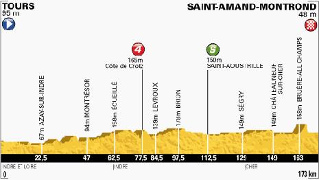 100-Tour-13-Tours-Saint-Amand-Montrond-173KM