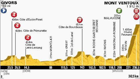 100-Tour-15-Mont-Ventoux-242.5KM