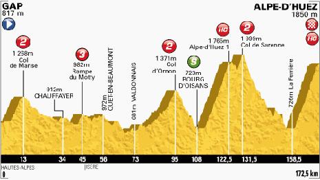 100-Tour-18-Alpe-d'Huez-172.5KM