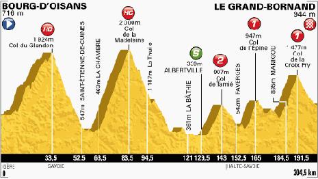 100-Tour-19-Bourg-d'Oisans-Le-Grand-Bornand-204.5KM