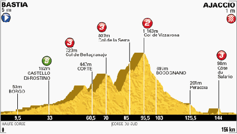 100-Tour-2-Bastia-Ajaccio-156KM