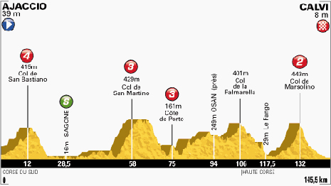 100-Tour-3-Ajaccio-Calvi-145.5KM