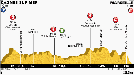 100-Tour-5-Cagnes-sur-Mer-Marseille-228.5KM
