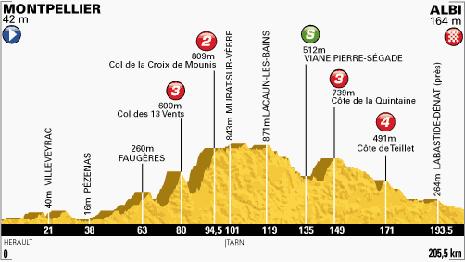 100-Tour-7-Montpellier-Albi-205.5KM