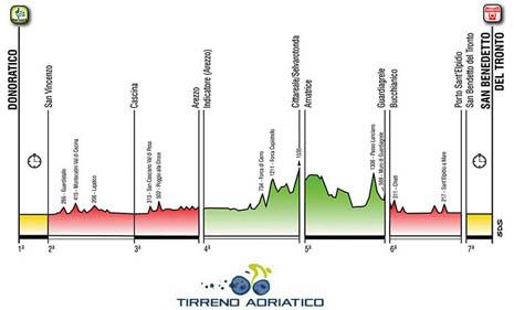 Tirreno-Adriatico '14