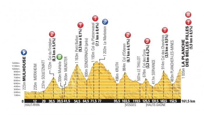 Tour-de-France-14-Stage-10