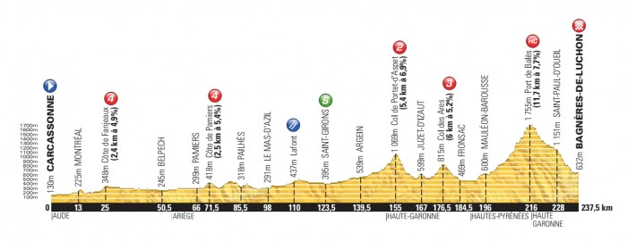 Tour-de-France-14-Stage-16