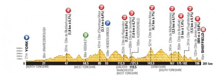 Tour-de-France-14-Stage-2