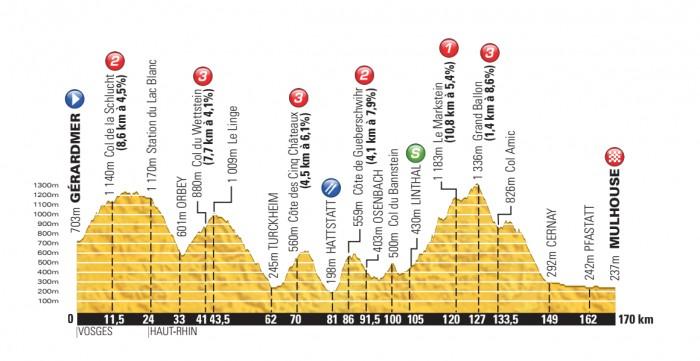 Tour-de-France-14-Stage-9