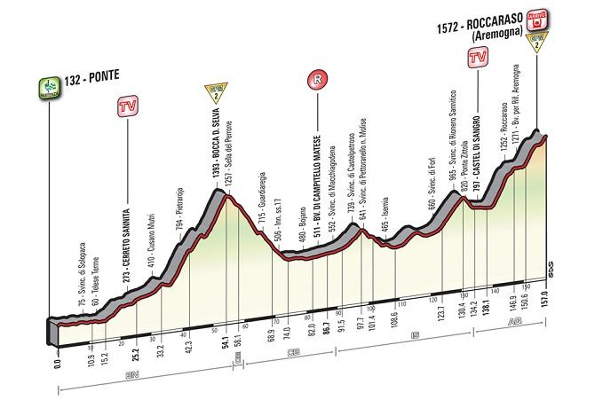 Giro-16-E06