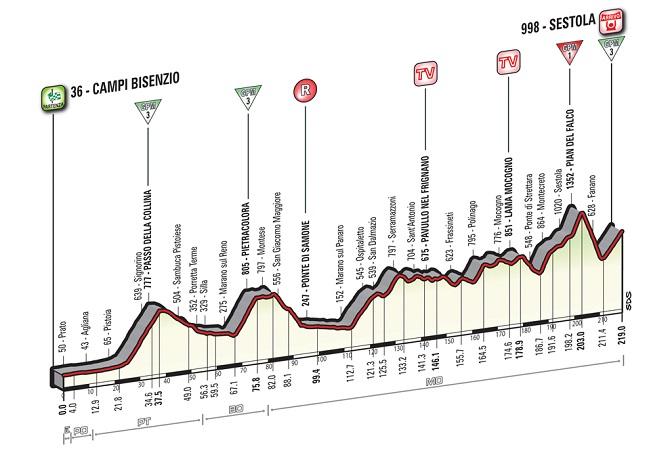 Giro-16-E10