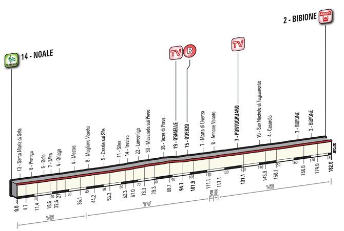 Giro'16 E12 Bibione 182km